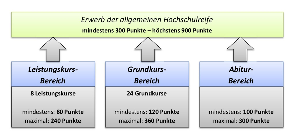 berufliches gymnasium theodor heuss schule offenbach. Black Bedroom Furniture Sets. Home Design Ideas